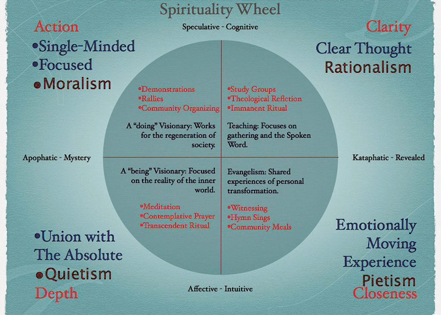 Corinne Ware has explored different types of spiritual expression. She created a wheel that outlines four major kinds of spirituality.